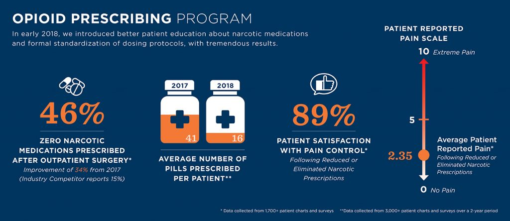 TCO Opioid Prescribing Program